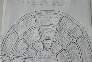 A Level Literature Ideas – #2: Essay Planning
